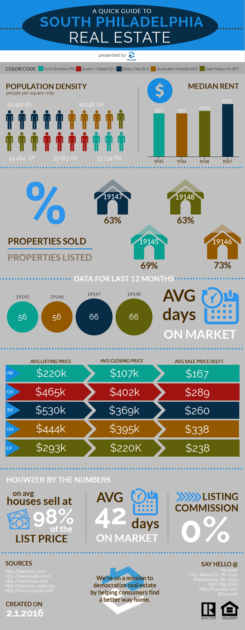 South Philly Real Estate infographic. Population, median rent, days on market, sold vs. listed properties, average list price.