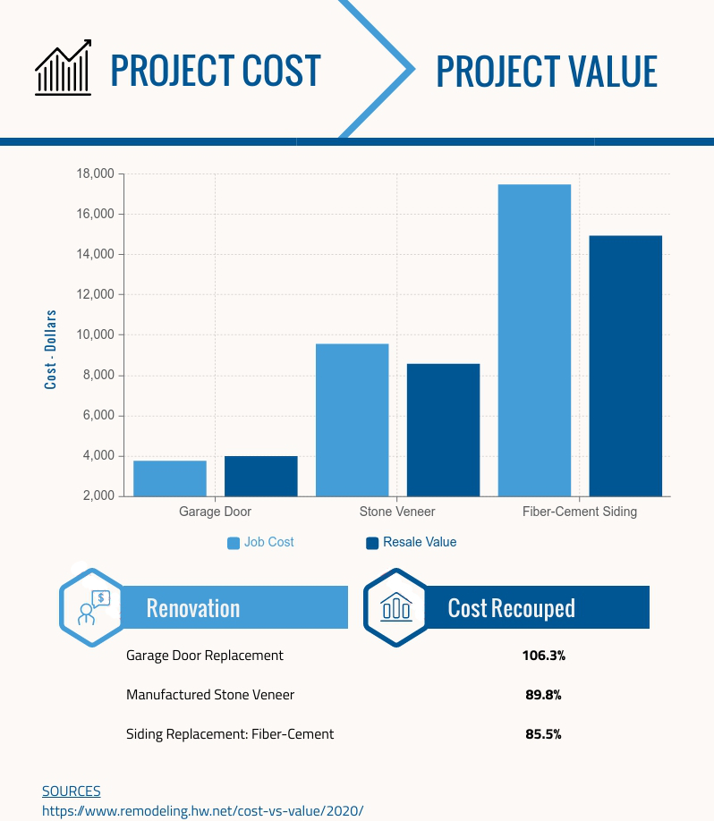 most valuable home renovations chart