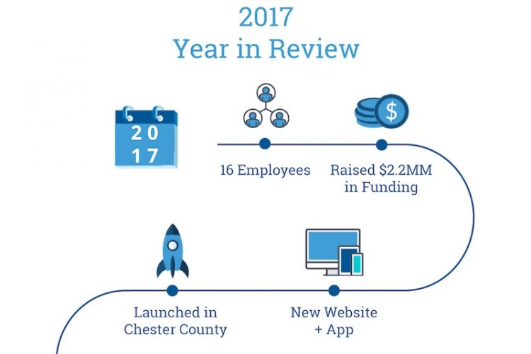 Houwzer's 2017 Year in Review: The Beginning of a New Real Estate Industry