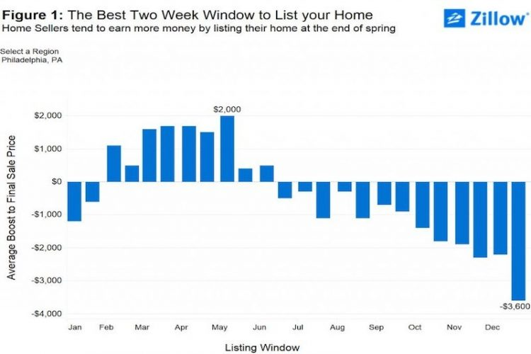 The Science of Selling: Why a Friday in May the Best Time to List a House